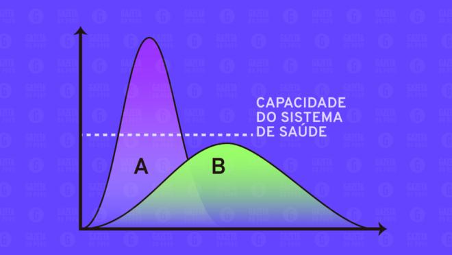 Resultado de imagem para diminuir a curva  corona virus imagem