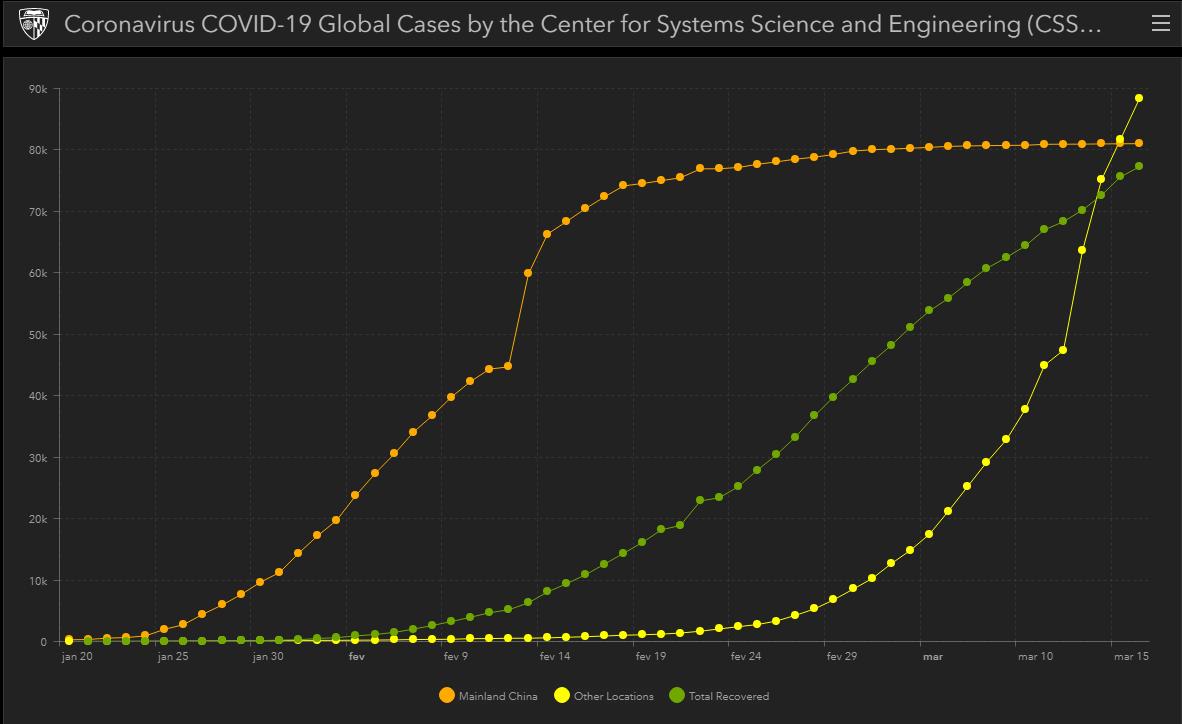 Gráfico da Universidade John Hopkins mostra evolução dos casos de coronavírus na China continental (laranja), em outros lugares (amarelo) e o ttoal de recuperações (verde)