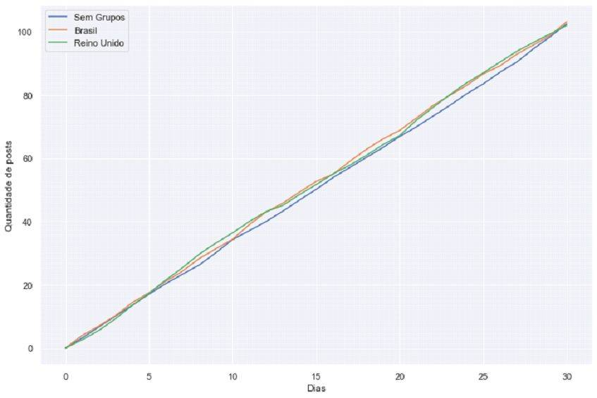 """Número de <em>fake news </em>criadas em cada cenário. <a href=""""https://github.com/ericaraujophd/social_network_simulation"""" target=""""_blank"""" rel=""""noreferrer noopener"""" aria-label=""""Gráfico criado por Eric Araújo. (abre numa nova aba)"""">Gráfico criado por Eric Araújo.</a>"""