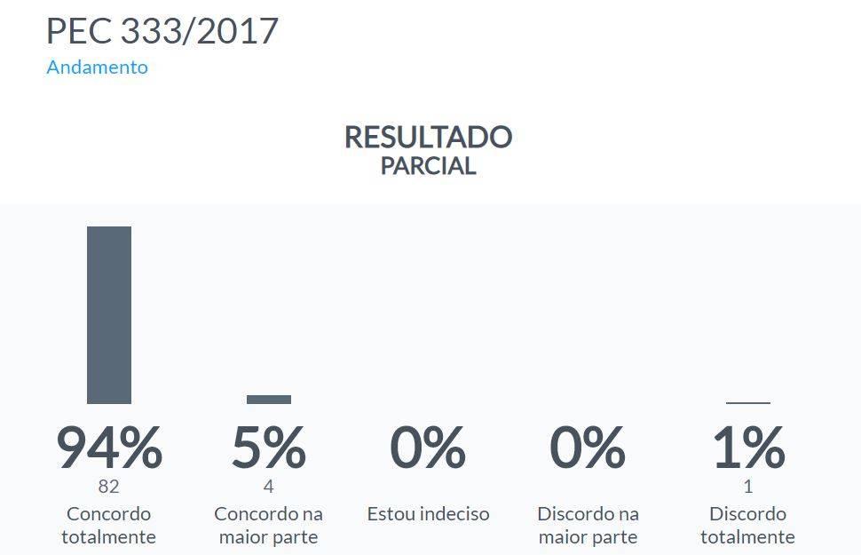 Gráfico mostra resultado parcial da enquete disponível no site da Câmara para as pessoas opinarem sobre a PEC do fim do foro privilegiado. 99% são a favor e só 1% contra