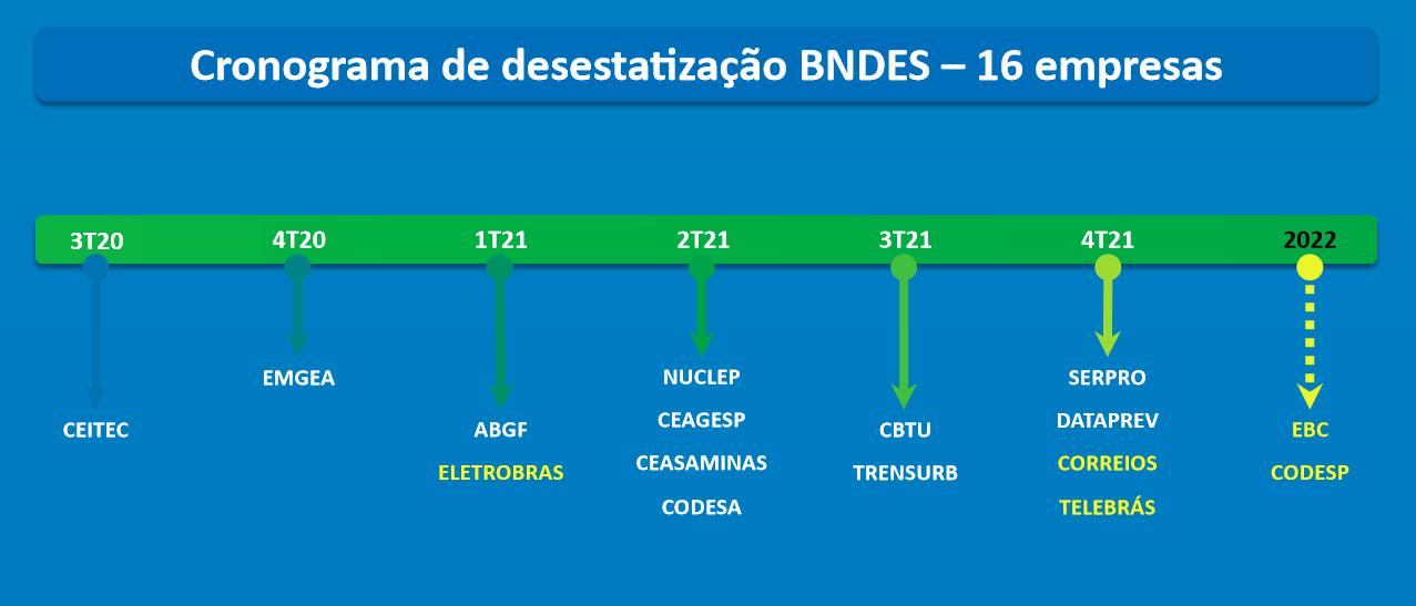 Fonte: Ministério da Economia / Em amarelo, as empresas que estão no PPI/ Em branco, as empresas que estão no PND