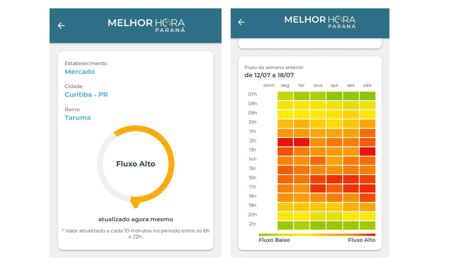 A plataforma mostra um panorama do fluxo de pessoas levando em consideração as notas fiscais emitidas na semana anterior. Foto: Reprodução/Melhor Hora Paraná