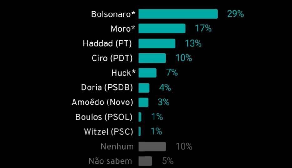 Pesquisa eleições 2022 para presidente mostra Bolsonaro imbatível – Gazeta do Povo