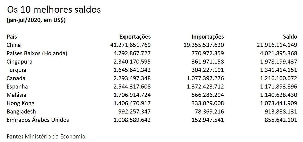 déficit comercial e saldo comercial