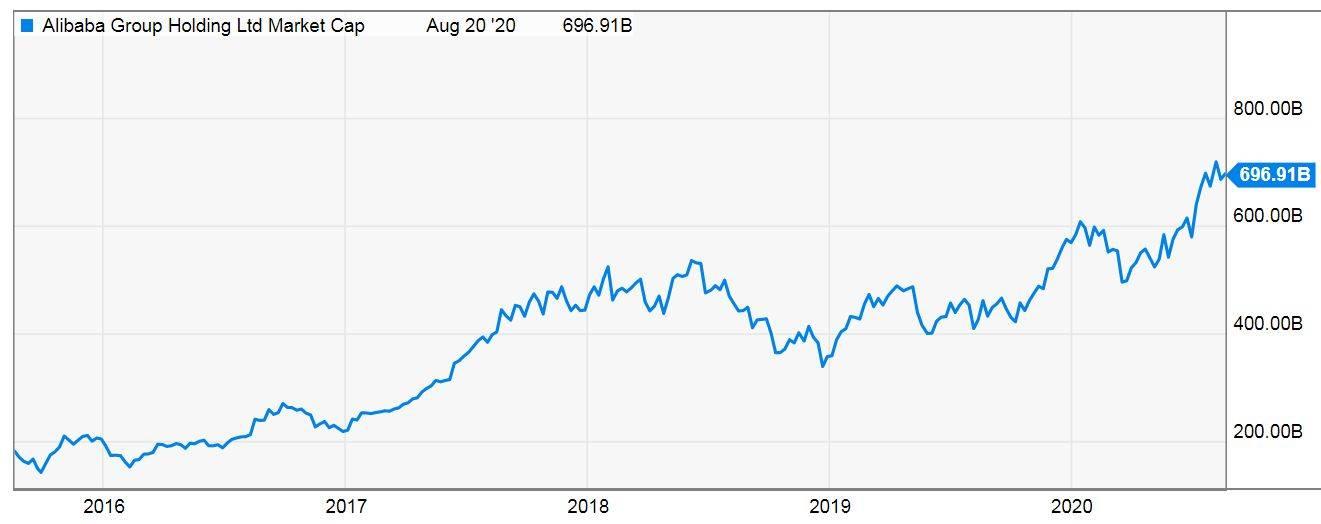 valor de mercado Alibaba