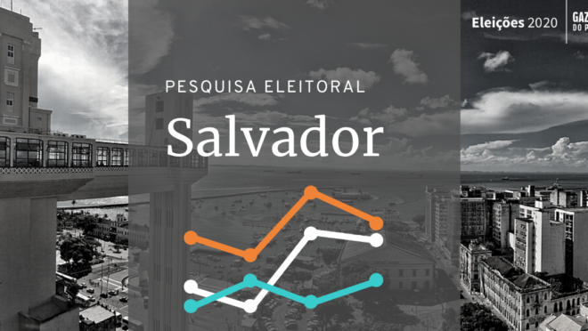 Pesquisa eleitoral em Salvador mostra Bruno Reis na liderança.