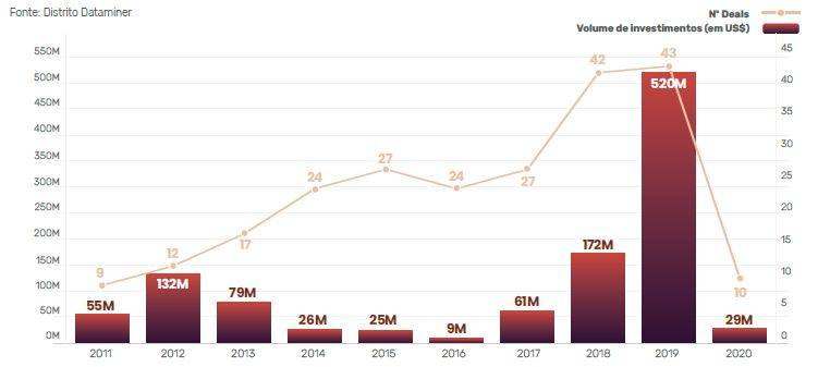 gráfico mostra investimentos em startups de varejo nos últimos anos no Brasil