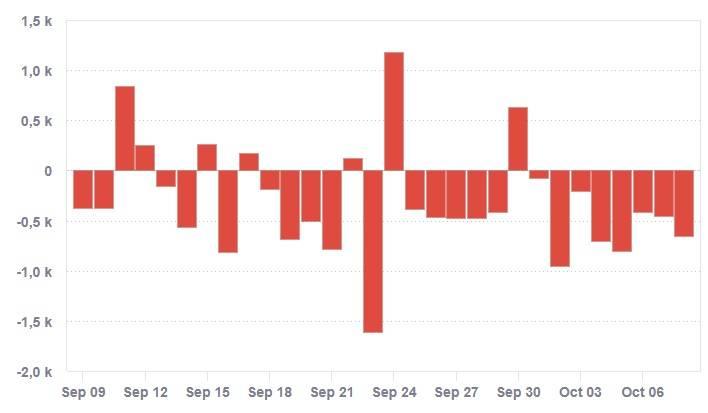 Oscilação do saldo de seguidores de Bolsonaro no Twitter | Crédito: Socialbakers