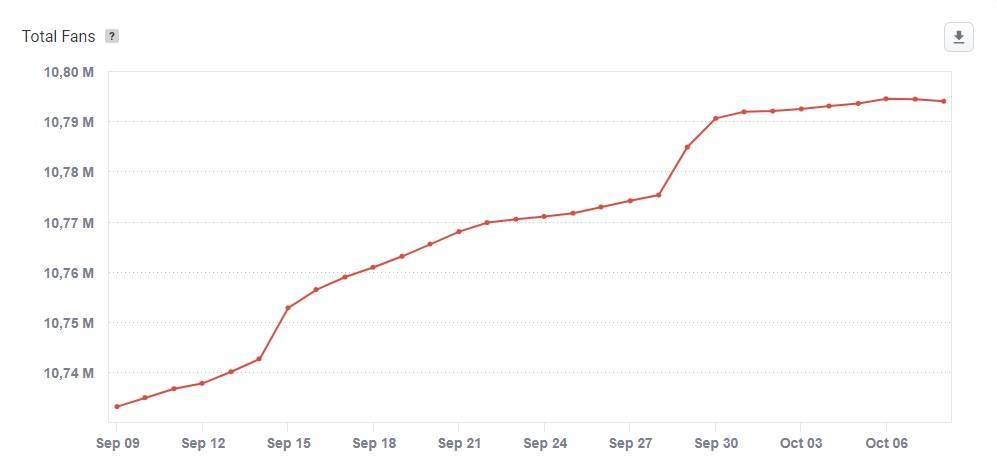 Crescimento no Facebook desacelerou após indicação de Kássio | Crédito: socialbakers