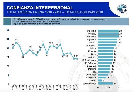 FONTE: Latinobarómetro, informe 2018, p. 46.