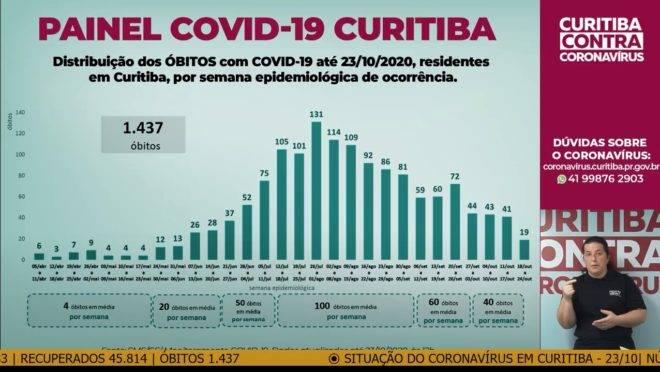 Gráfico das mortes por Covid-19 em Curitiba - apresentação da Secretaria Municipal de Saúde.