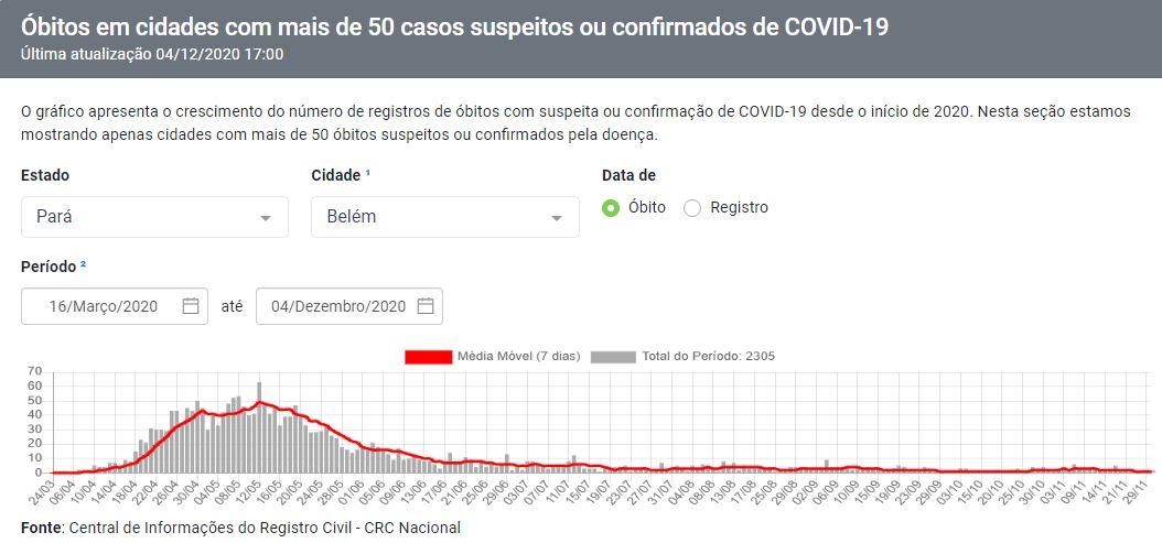 Gráfico de mortes por Covid-19 em Belém (PA) mostra queda acentuada após a cidade adotar o tratamento precoce