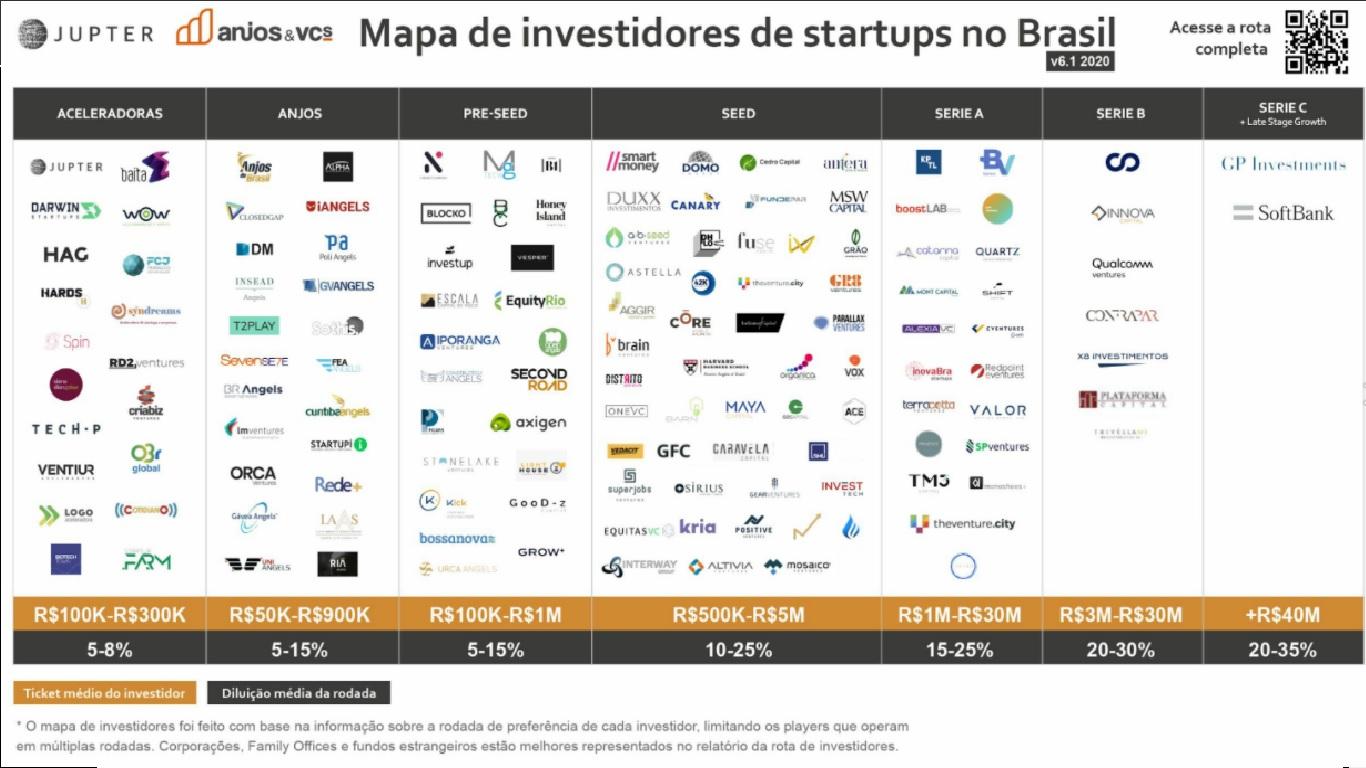 Foto: Reprodução/Rota de investidores de startups no Brasil.