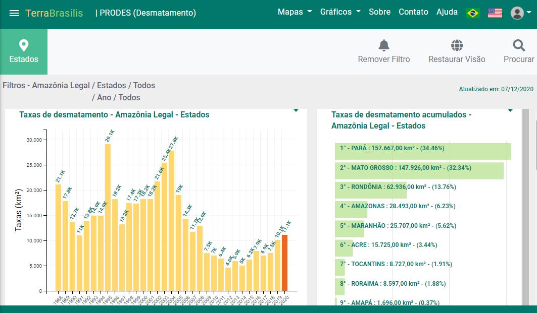 Gráfico no site do INPE mostra desmatamento da Amazônia desde 1988. Linha em laranja, à direita, é do ano de 2020.