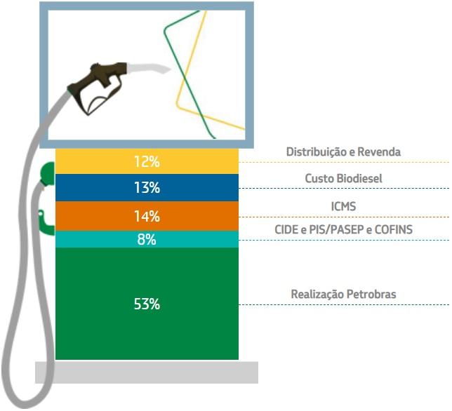 Fonte: Petrobras, a partir de dados da ANP. Período da coleta de 14 de fev de 2021 a 20 de fev de 2021