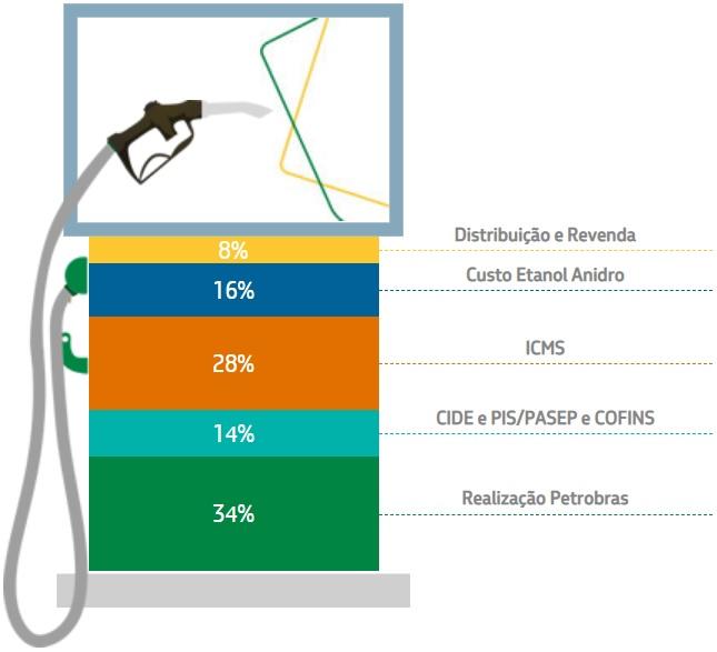 Fonte: Petrobras, a partir de dados da ANP e CEPEA/USP. Período da coleta de 14 de fev de 2021 a 20 de fev de 2021