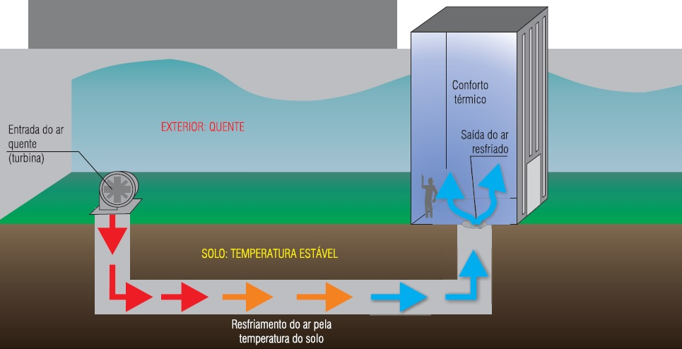 Esquema mostra como funciona o princípio do ar-condicionado natural. Nos dias frios, a temperatura do solo permanece amena e leva ao espaço um ar um pouco mais quente, mesmo com o exterior gelado.