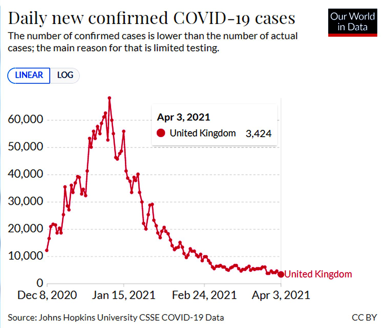 Reino Unido - novos casos Covid-19