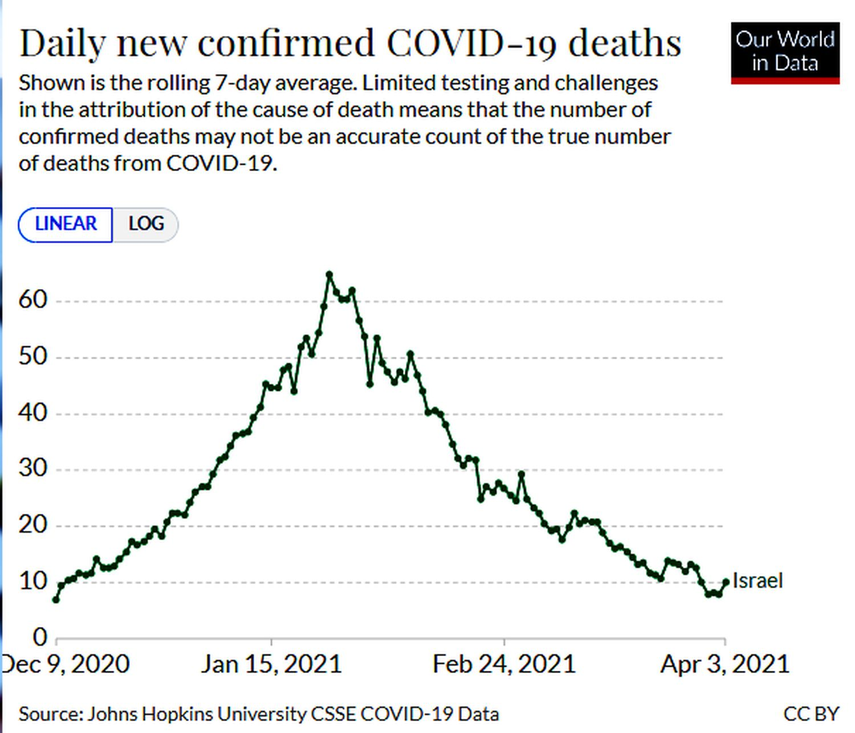Israel - mortes Covid-19