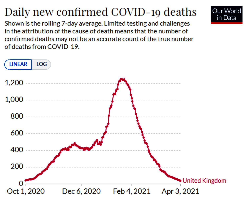 Com redução do número de mortes, Reino Unido faz reabertura progressiva.