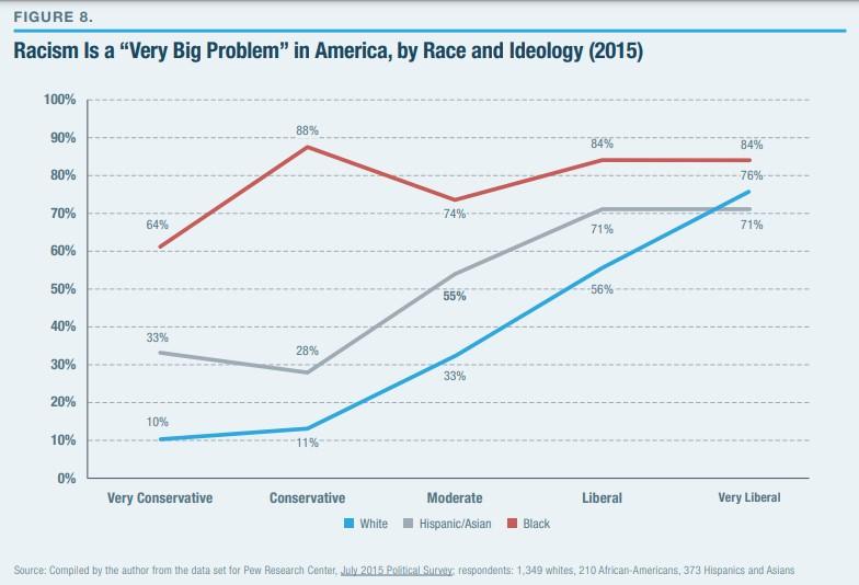 Negros conservadores tendem a ver racismo como problema mais que os negros moderados, liberais e muito liberais
