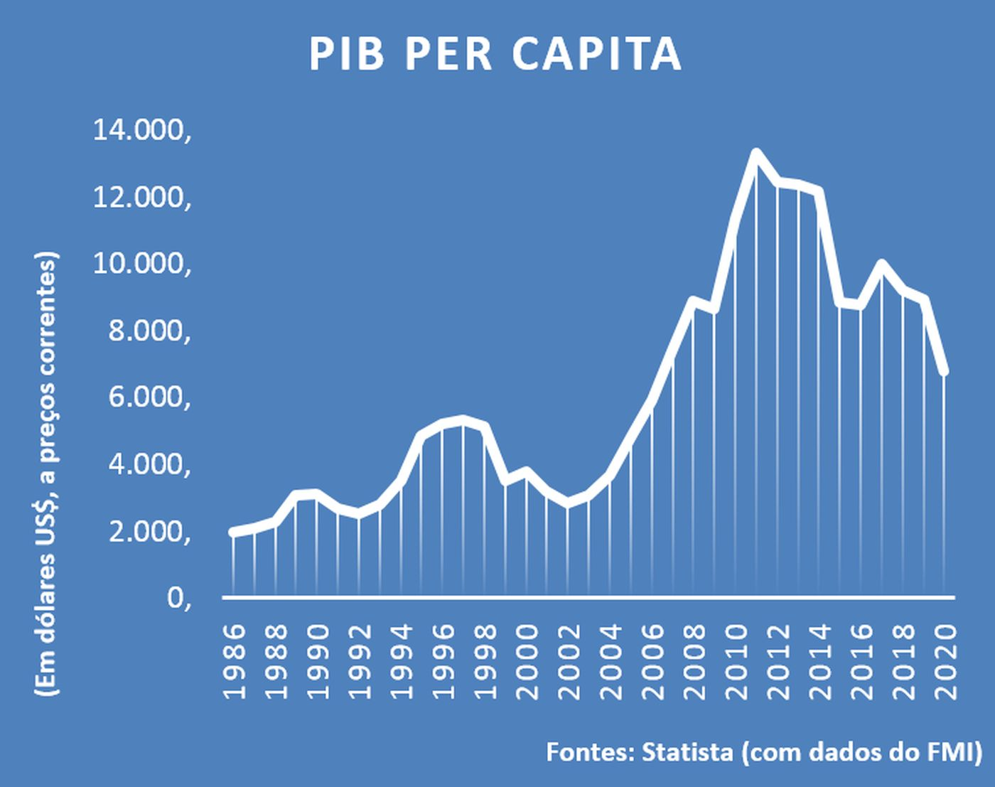 PIB per capita - Brasil