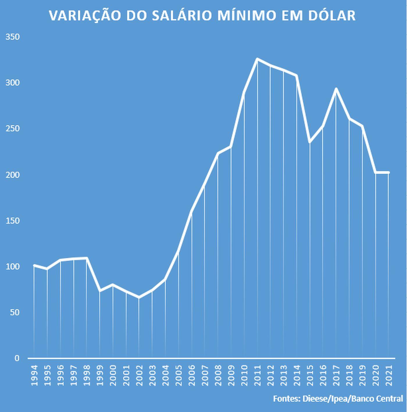 O salário mínimo brasileiro, que chegou a superar US$ 300, hoje está em cerca de US$ 200, uma redução de mais de 30%.
