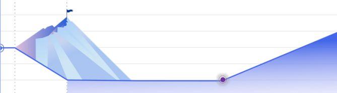Gráfico retomada KPMG