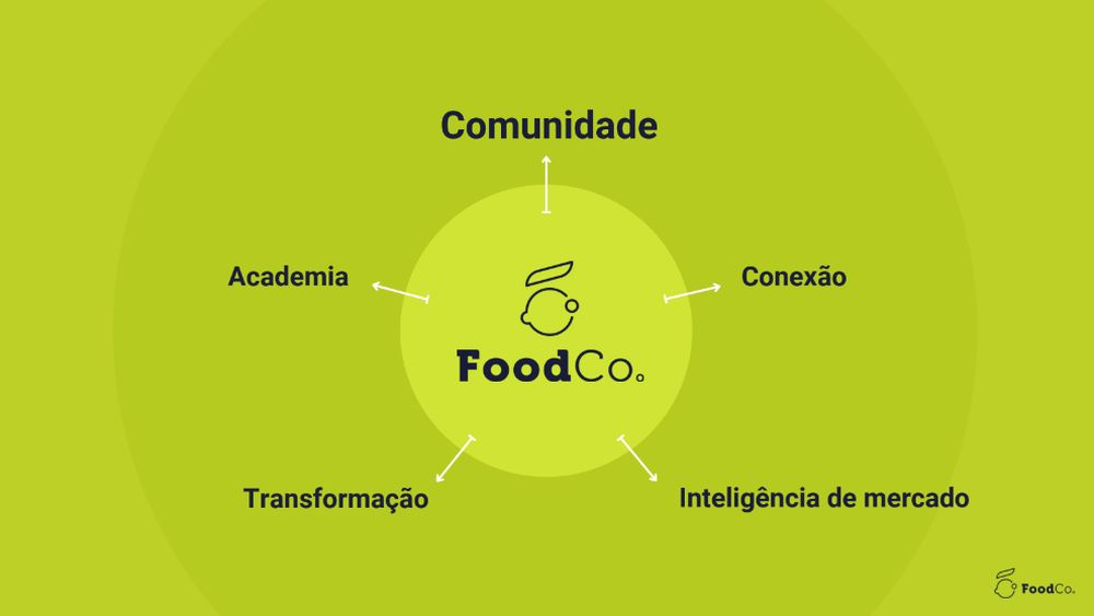 Pilares FoodCo.