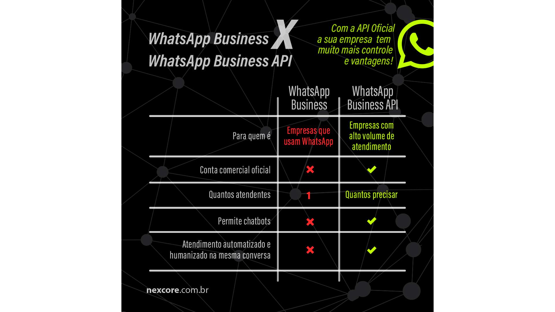 O Nexus potencializou a utilização do WhatsApp no atendimento dos clientes da Rentcars.com.
