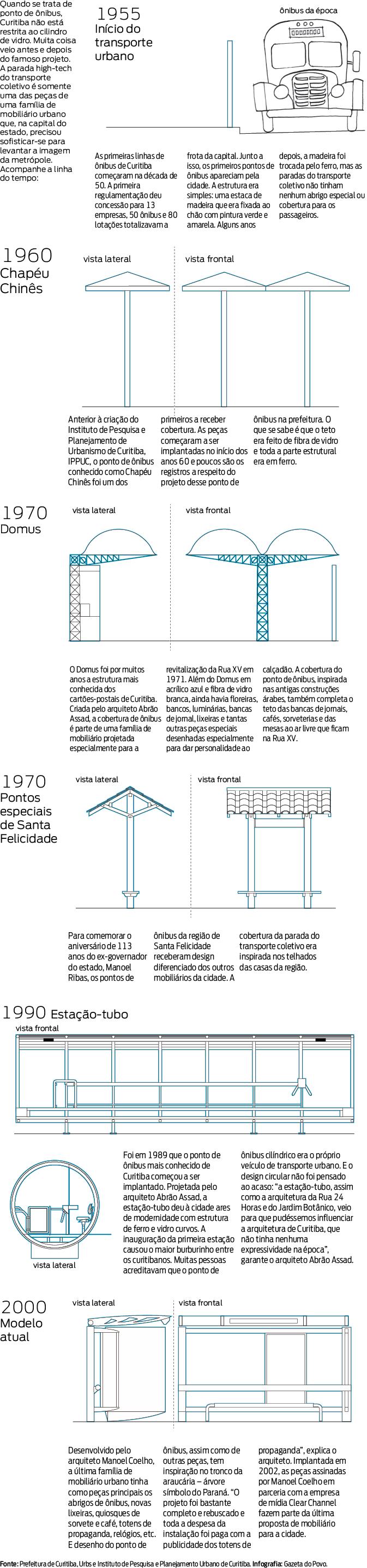 A evolução dos pontos de ônibus de Curitiba