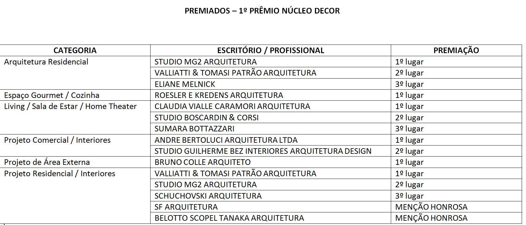 Prêmio Núcleo Decor reconhece o trabalho de 13 escritórios de Curitiba