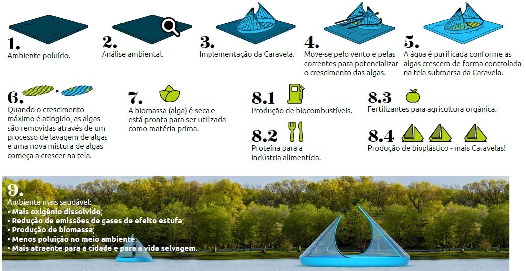 Premiado escritório de design cria estrutura revolucionária para despoluir rios de Curitiba