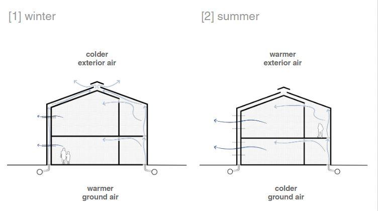 Esquema mostra como o RTC funciona no verão e no inverno, mantendo o edifício mais estável termicamente através do ar insuflado do subsolo. Foto: divulgação
