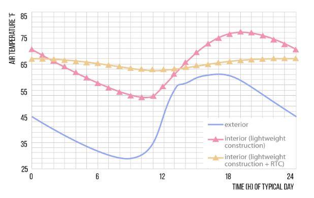 Gráfico gerado pelo professor Aloisio Schimid mostra a diferença entre as temperaturas ao longo do dia no exterior (azul), no interior de um prédio leve (rosa), e no interior de um prédio leve com RTC (amarelo),  - que gera uma variação muito menor. Foto: divulgação