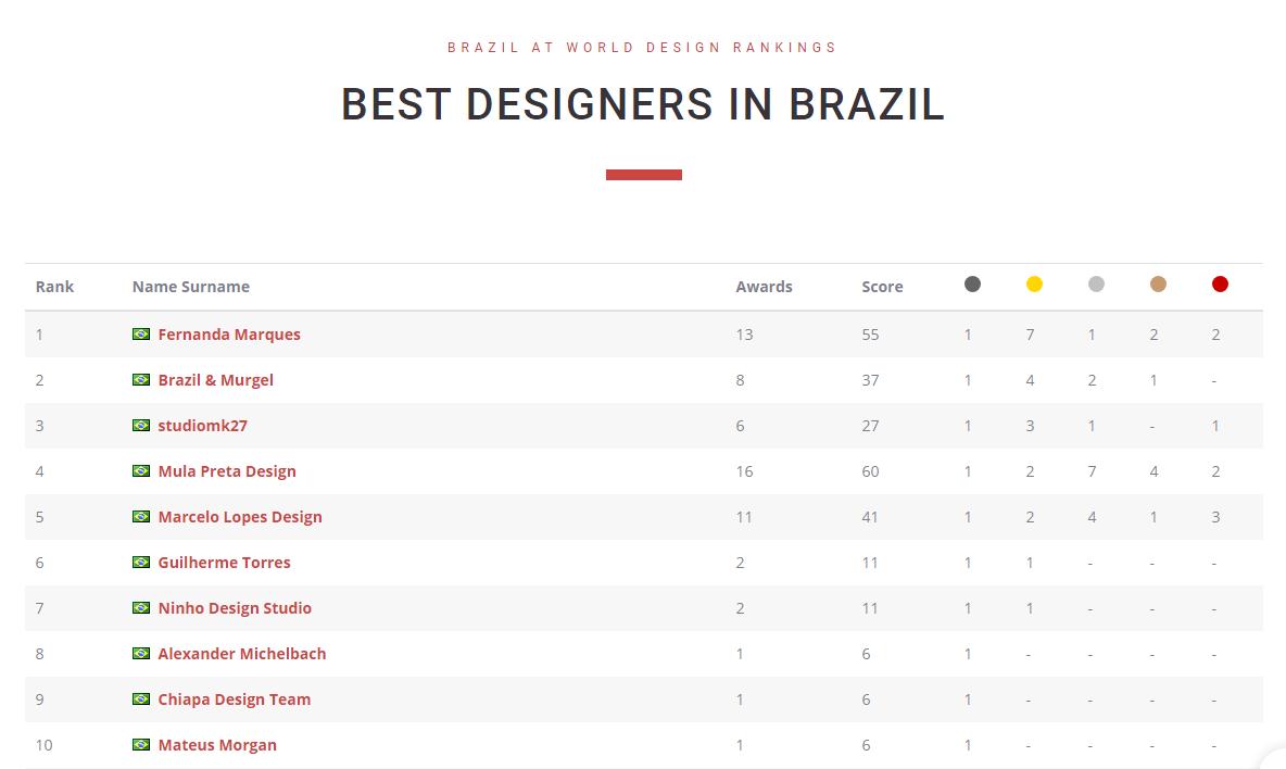 Arquiteta Fernanda Marques lidera a lista de brasileiros premiados. Imagem: divulgação/World Design Rankings