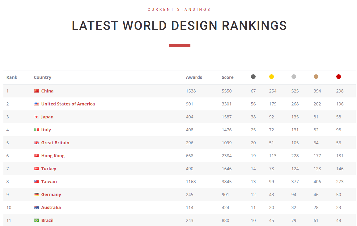 Imagem: divulgação/World Design Rankings