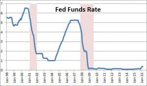 O Fed subiu a taxa de juros e o tom: prova de seu viés político? E agora?