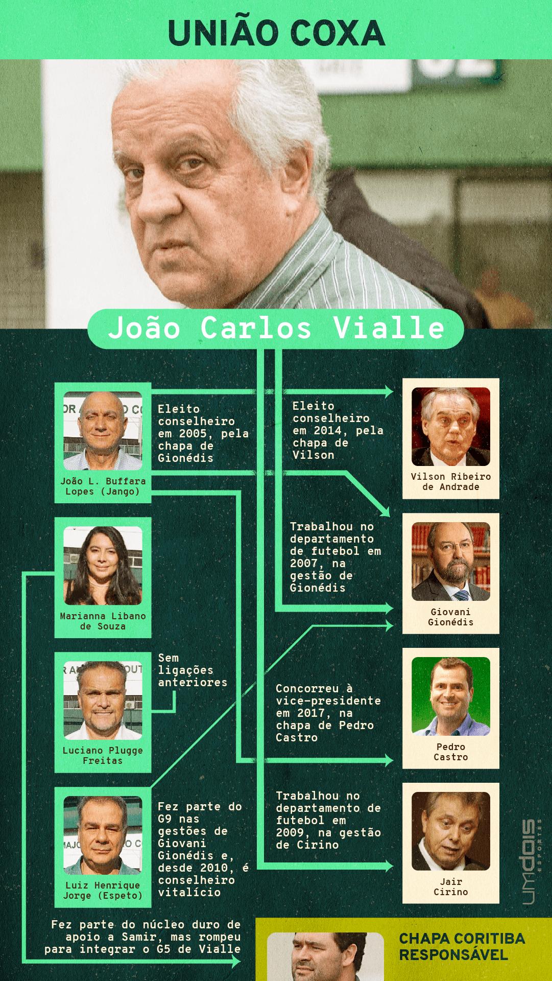 Adendo: Espeto também tem ligação com Vilson, de quem foi candidato a vice-presidente na eleição de 2014.