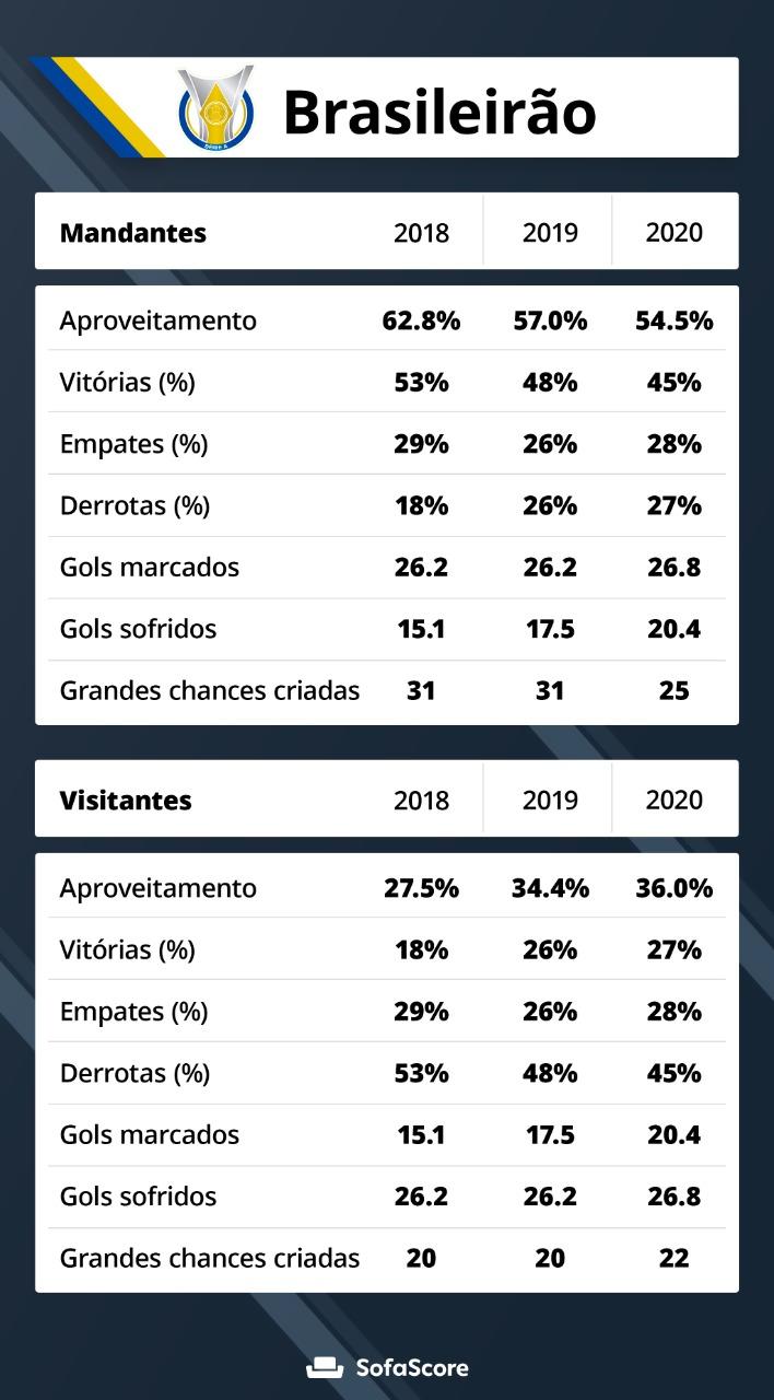 Levantamento do SofaScore mostra queda do desempenho dos mandantes e melhora dos visitantes nos últimos três anos de Brasileirão