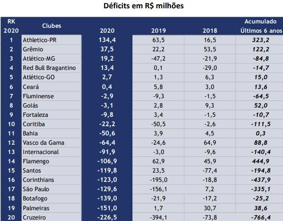 Ranking da Sportsvalue