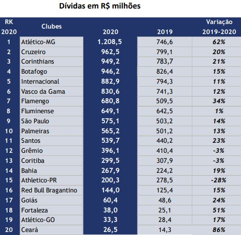 Ranking dos clubes mais endividados do Brasil
