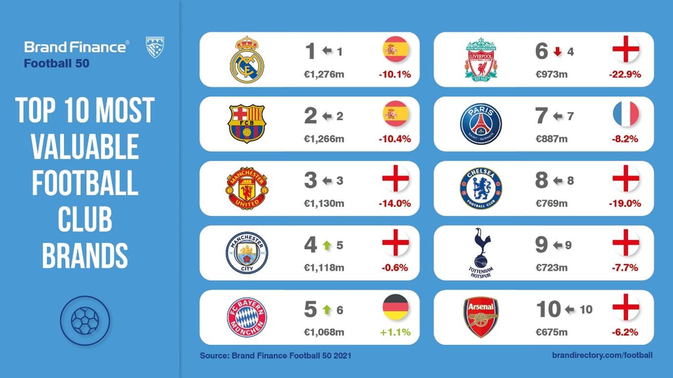 Relatório Brand Finance Football 50 anualmente classifica as mais valiosas e fortes marcas de clubes de futebol do mundo (Foto: Twitter / BrandFinance)