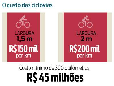 Infografia/Gazeta do Povo