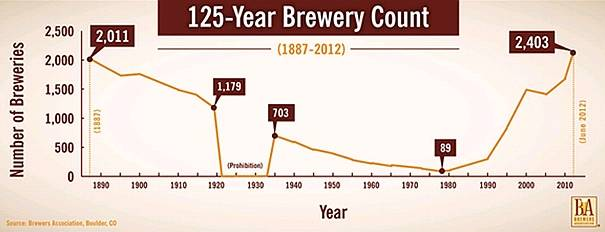 Cerveja Artesanal: mercado americano