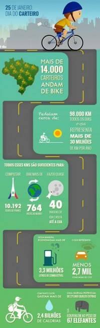 Carteiros ciclistas