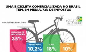 Carga tributária sobre bicicletas no Paraná fica mais pesada por conta da fórmula de cálculo do ICMS.