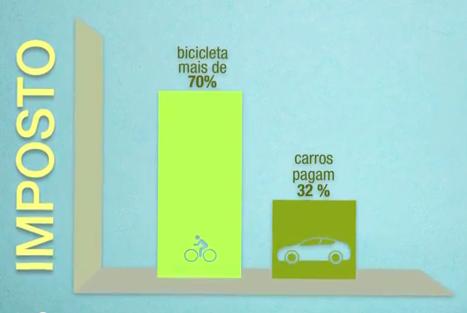 Carga tributária sobre as bicicletas é de 70% no Brasil.