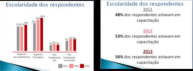 Entre os anos de 2011 e 2013 o índice de profissionais com deficiência com qualificação vem crescendo expressivamente