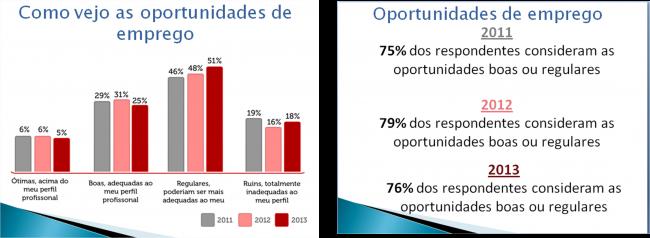 Nas três edições do relatório mais de 70% dos respondentes consideram as oportunidades boas ou regulares
